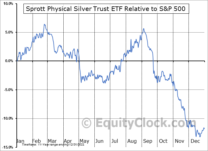 PSLV Relative to the S&P 500