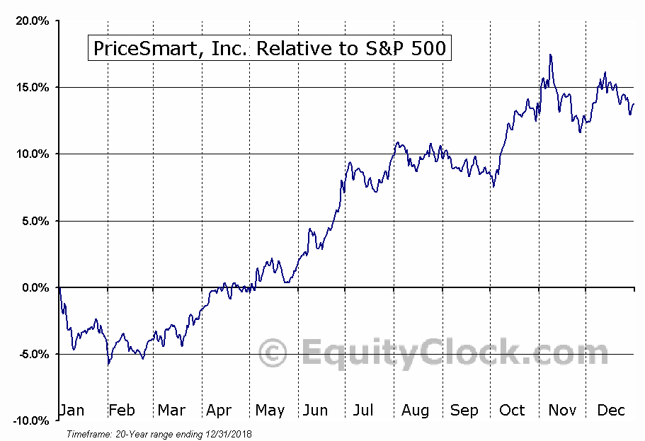 PSMT Relative to the S&P 500