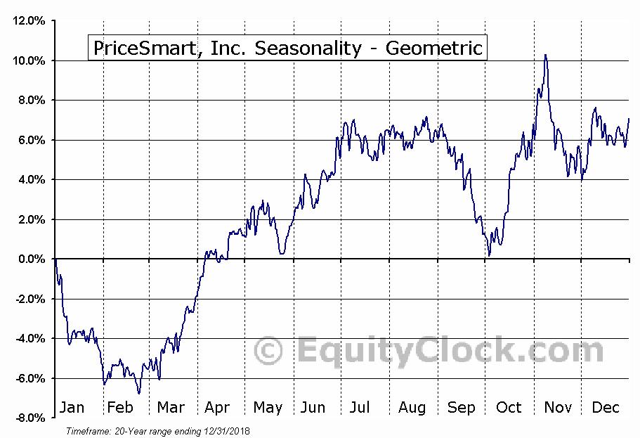 PriceSmart, Inc. (NASD:PSMT) Seasonality
