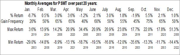 Monthly Seasonal PriceSmart, Inc. (NASD:PSMT)