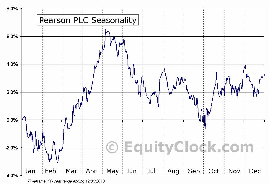 Pearson PLC (NYSE:PSO) Seasonal Chart