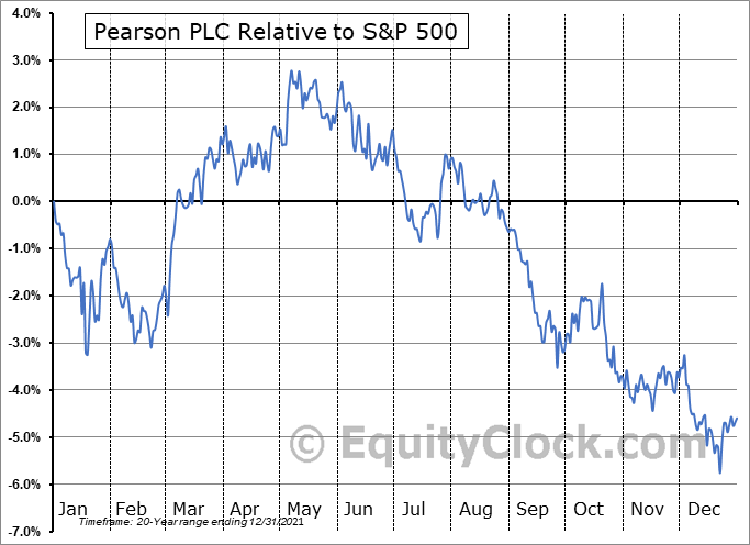 PSO Relative to the S&P 500