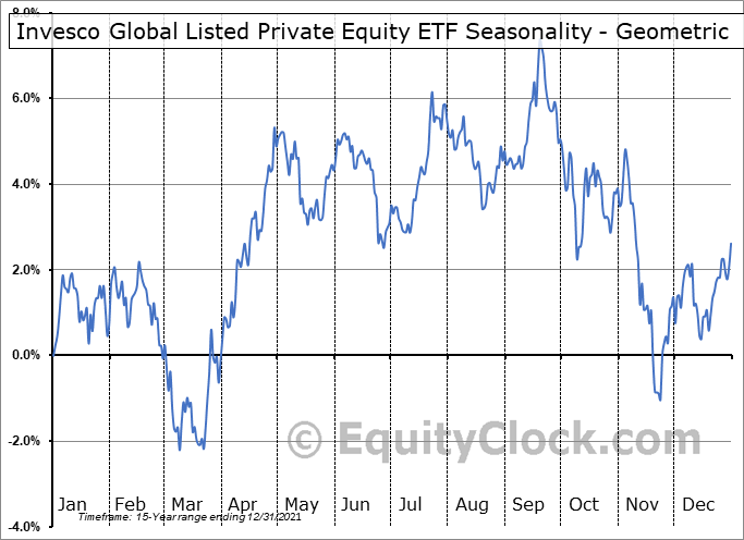 Invesco Global Listed Private Equity ETF (NYSE:PSP) Seasonality