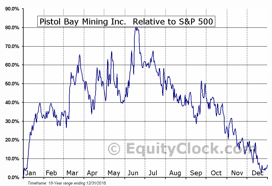 PST.V Relative to the S&P 500