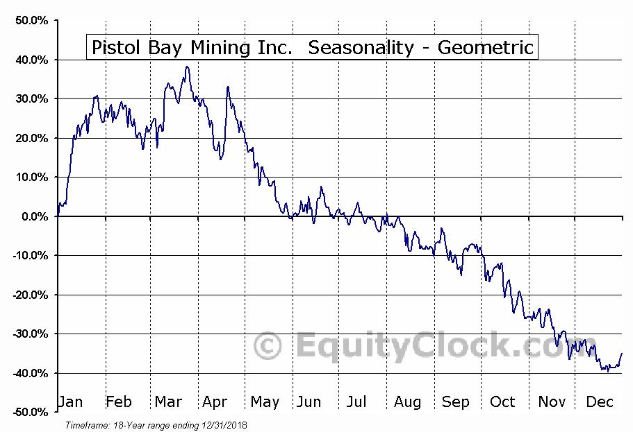 Pistol Bay Mining Inc.  (PST.V) Seasonality