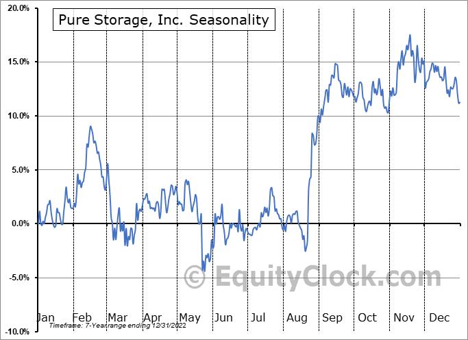 Pure Storage, Inc. Seasonal Chart