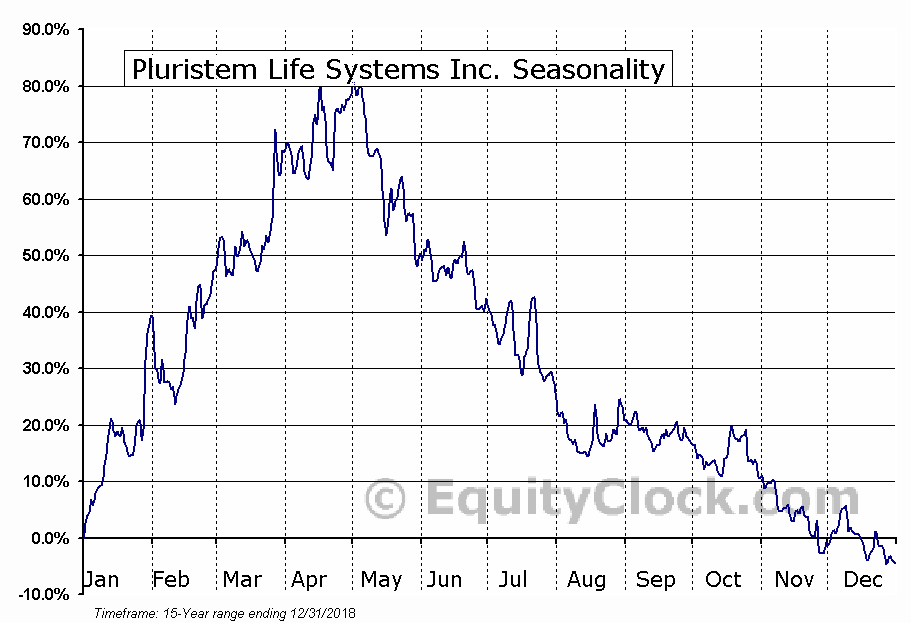 Pluristem Life Systems Inc. (NASD:PSTI) Seasonality
