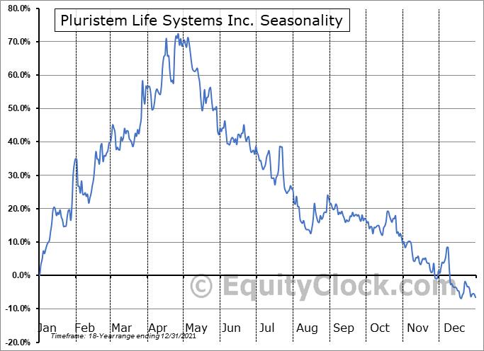Pluristem Life Systems Inc. (NASD:PSTI) Seasonality