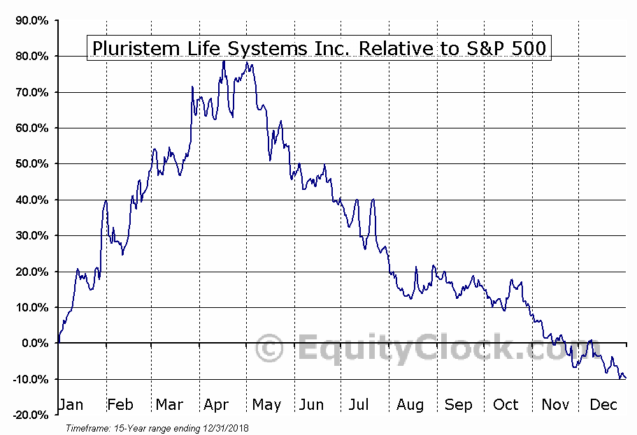 PSTI Relative to the S&P 500