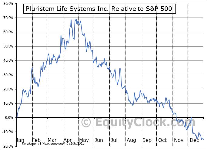 PSTI Relative to the S&P 500
