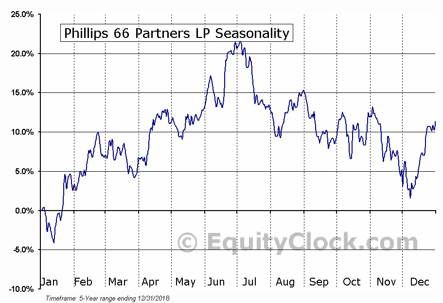 Phillips 66 Partners LP (PSXP) Seasonal Chart