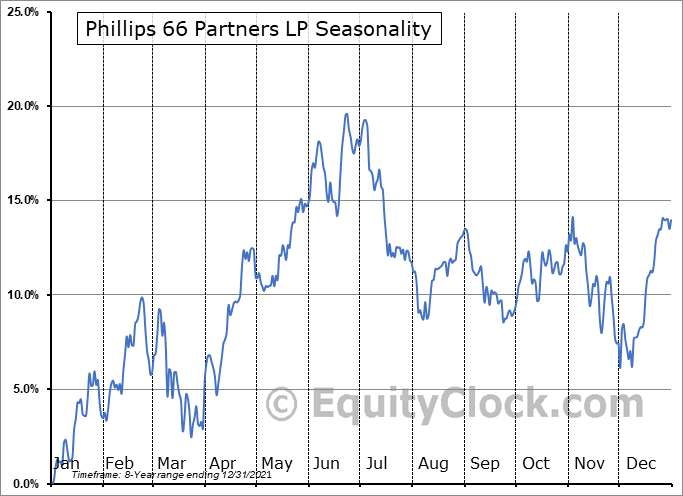Phillips 66 Partners LP Seasonal Chart