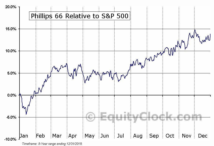 PSX Relative to the S&P 500