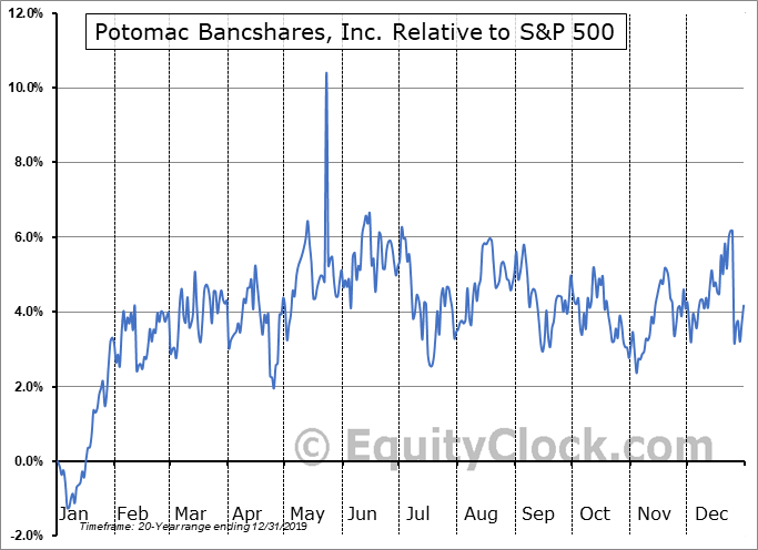 PTBS Relative to the S&P 500