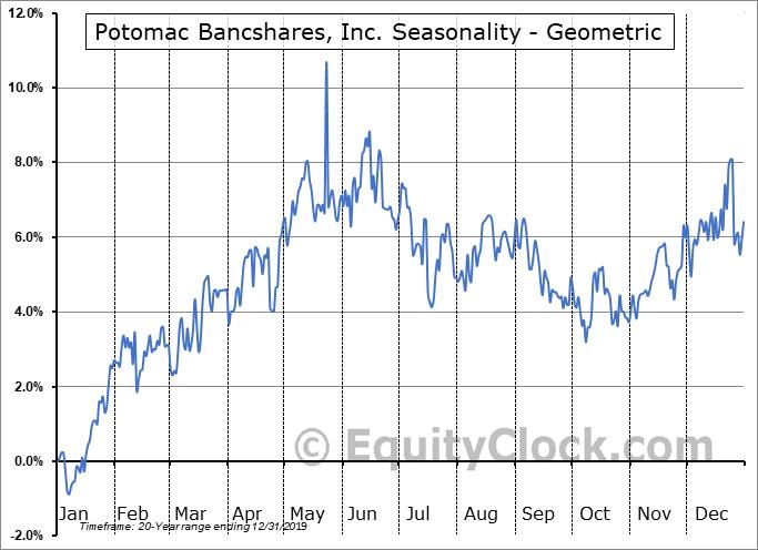 Potomac Bancshares, Inc. (OTCMKT:PTBS) Seasonality