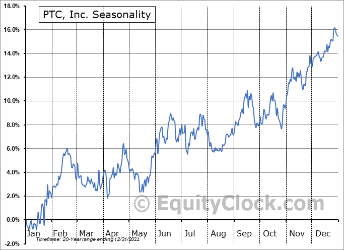 PTC Inc. Seasonal Chart