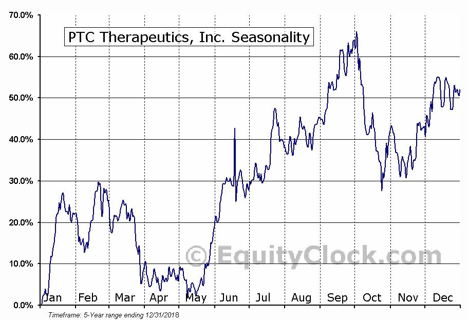 PTC Therapeutics, Inc. (NASD:PTCT) Seasonality