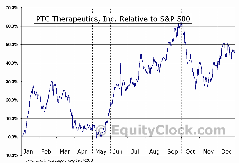 PTCT Relative to the S&P 500