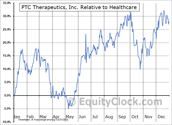 PTCT Relative to the Sector