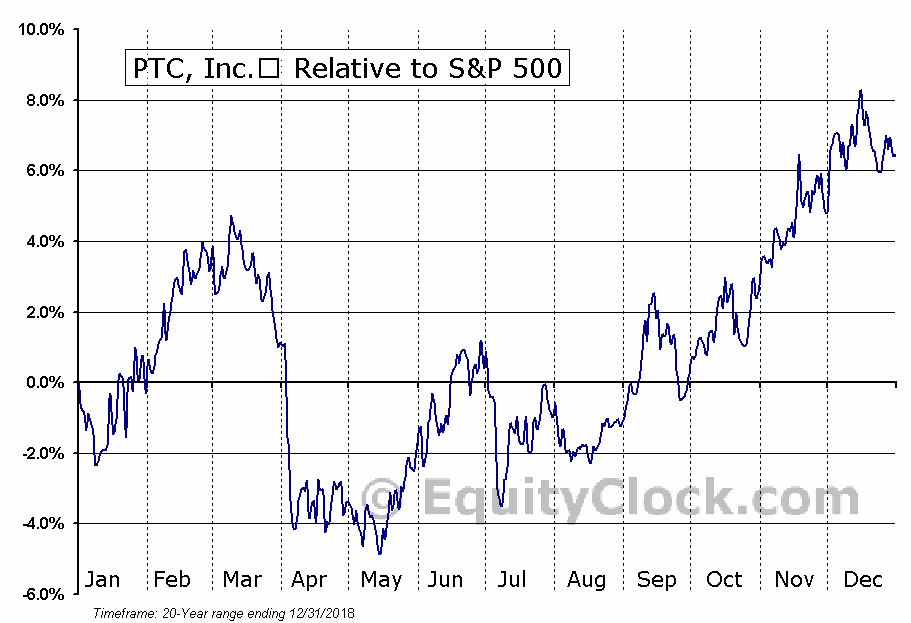 PTC Relative to the S&P 500