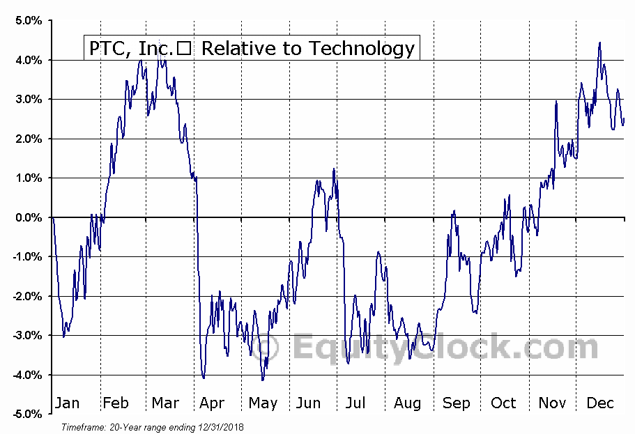 PTC Relative to the Sector