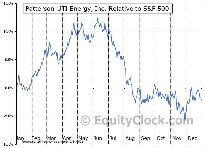 PTEN Relative to the S&P 500