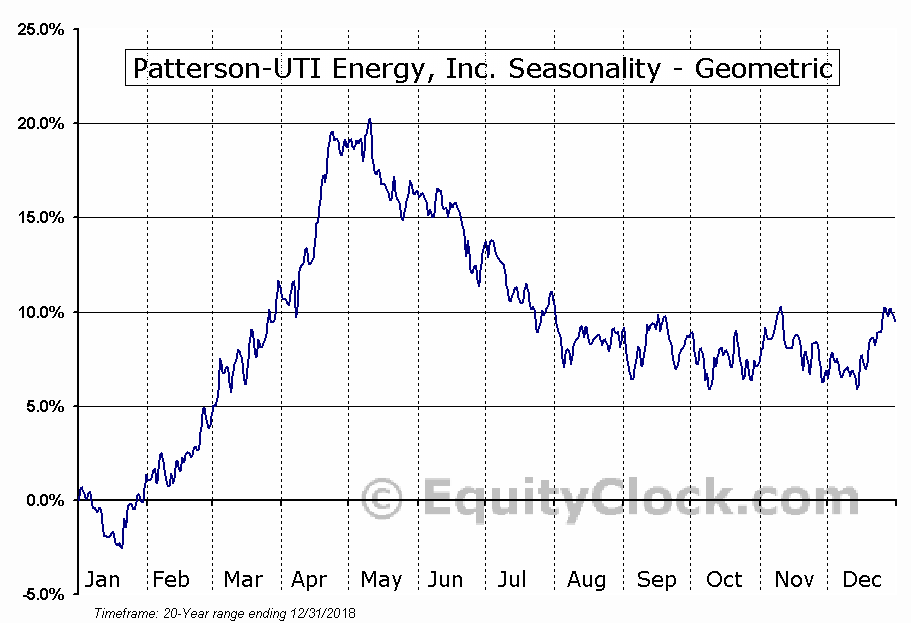 Patterson-UTI Energy, Inc. (NASD:PTEN) Seasonality