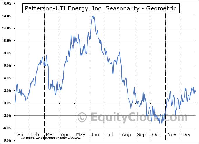 Patterson-UTI Energy, Inc. (NASD:PTEN) Seasonality