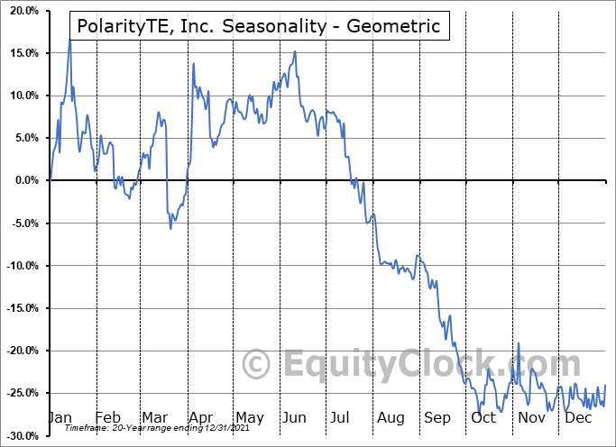 PolarityTE, Inc. (NASD:PTE) Seasonality