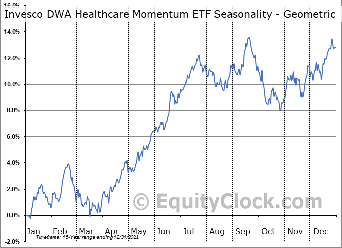 Invesco DWA Healthcare Momentum ETF (NASD:PTH) Seasonality