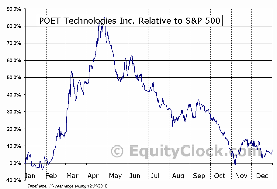 PTK.V Relative to the S&P 500