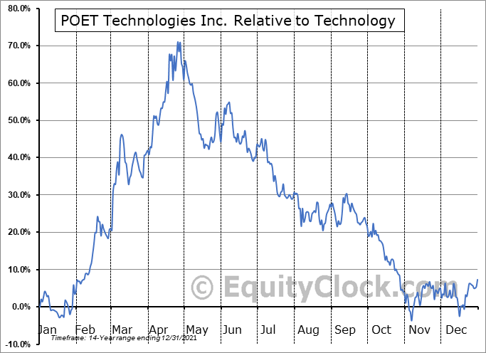 PTK.V Relative to the Sector