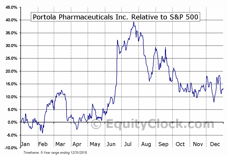 PTLA Relative to the S&P 500
