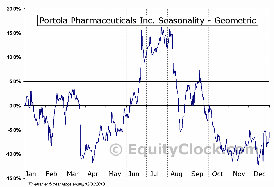 Portola Pharmaceuticals Inc. (NASD:PTLA) Seasonality