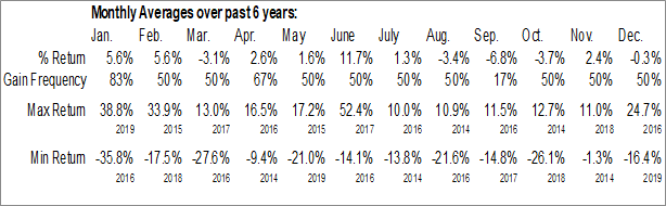 Monthly Seasonal Portola Pharmaceuticals Inc. (NASD:PTLA)