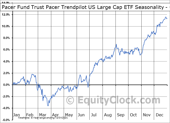 Pacer Fund Trust Pacer Trendpilot US Large Cap ETF (AMEX:PTLC) Seasonality