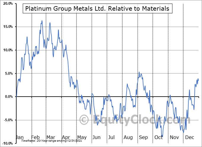 PTM.TO Relative to the Sector