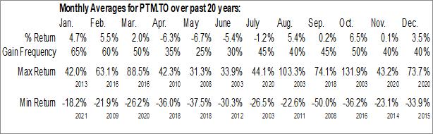 Monthly Seasonal Platinum Group Metals Ltd. (TSE:PTM.TO)