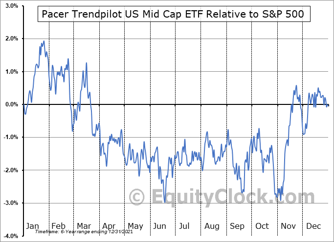PTMC Relative to the S&P 500