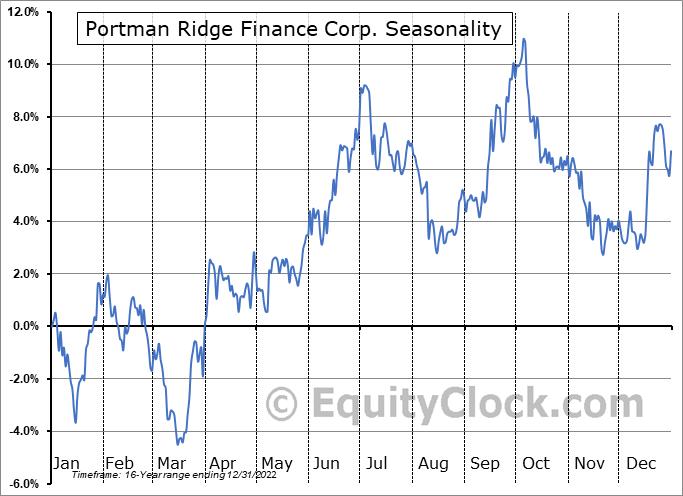 Portman Ridge Finance Corporation Seasonal Chart