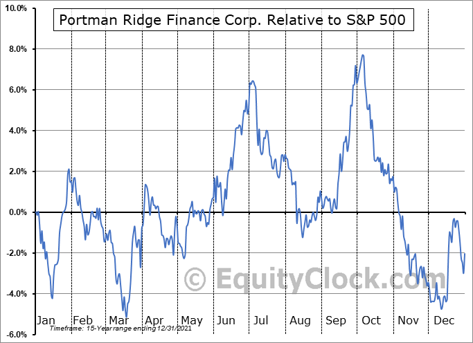 PTMN Relative to the S&P 500