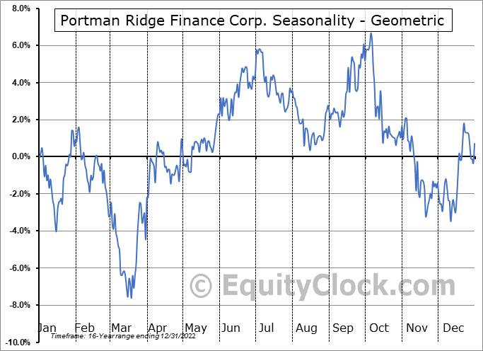 Portman Ridge Finance Corp. (NASD:PTMN) Seasonality