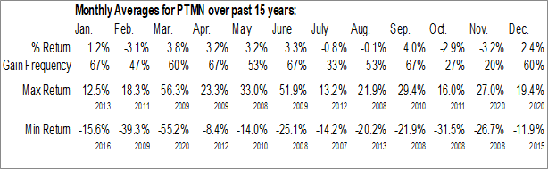 Monthly Seasonal Portman Ridge Finance Corp. (NASD:PTMN)