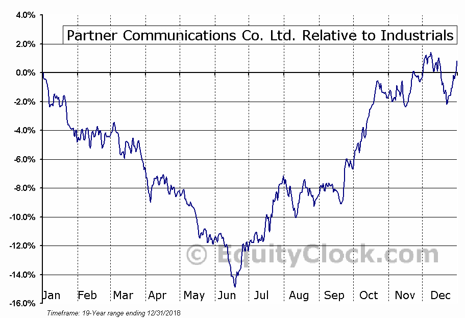 PTNR Relative to the Sector