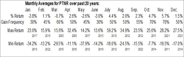 Monthly Seasonal Partner Communications Co. Ltd. (NASD:PTNR)