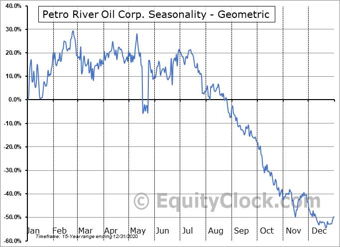 Petro River Oil Corp. (OTCMKT:PTRC) Seasonality