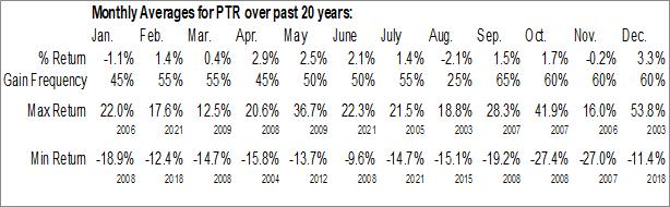 Monthly Seasonal Petrochina Co. (NYSE:PTR)