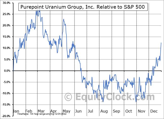 PTU.V Relative to the S&P 500