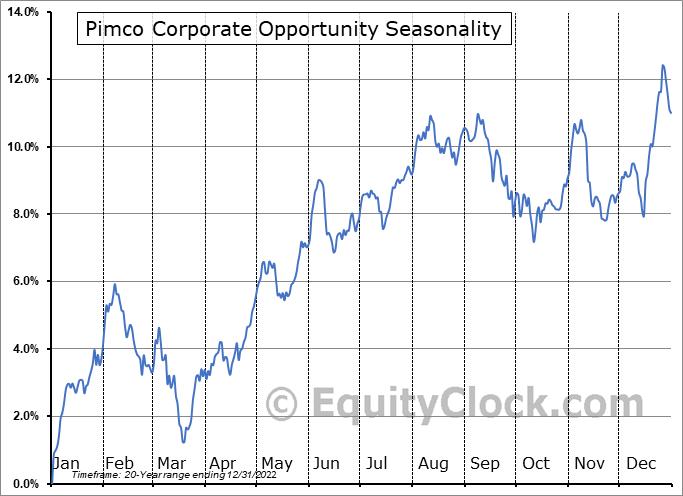 Pimco Corporate Opportunity (NYSE:PTY) Seasonality