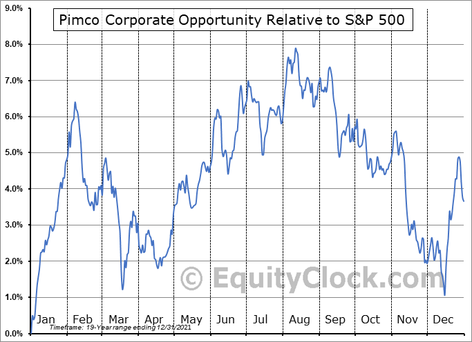PTY Relative to the S&P 500